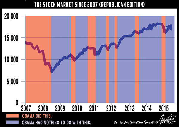 The Right-Wing Stock Market Trend Chart